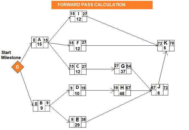 PERT Method -Forward Pass Calculation