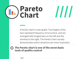 Pareto Chart Pareto Analysis how to read a Pareto Chart Infographic
