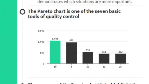 Pareto Chart Pareto Analysis how to read a Pareto Chart Infographic