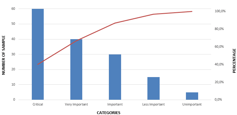 Pareto Chart Pareto Analysis In Quality Management Projectcubicle