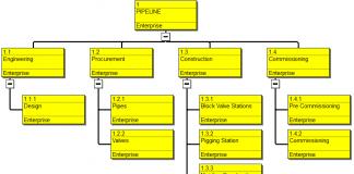 Primavera P6 Work Breakdown Structure