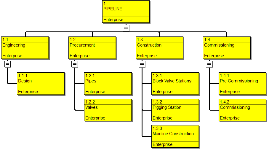 Primavera P6 Work Breakdown Structure Figure 5
