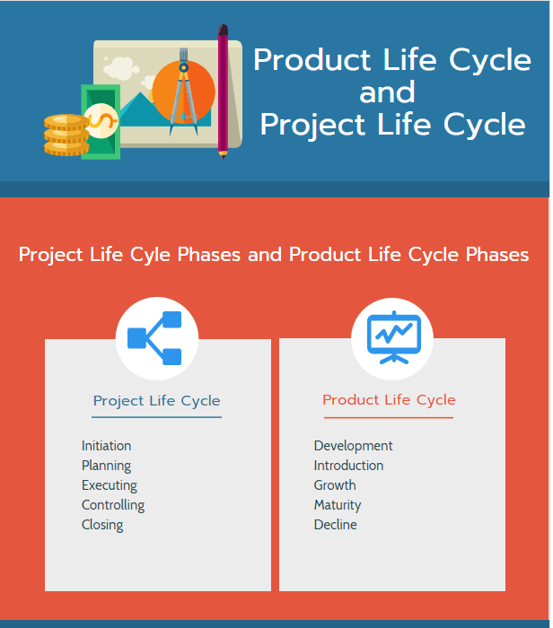Product Life Cycle and Project Life Cycle phases infographic