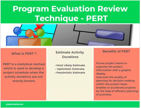 Program Evaluation Review Technique - PERT