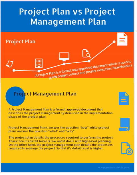 Project Plan vs Project Management Plan