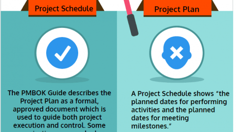 Difference between Project Schedule and Project Plan, Project Schedule vs Project Plan infographic