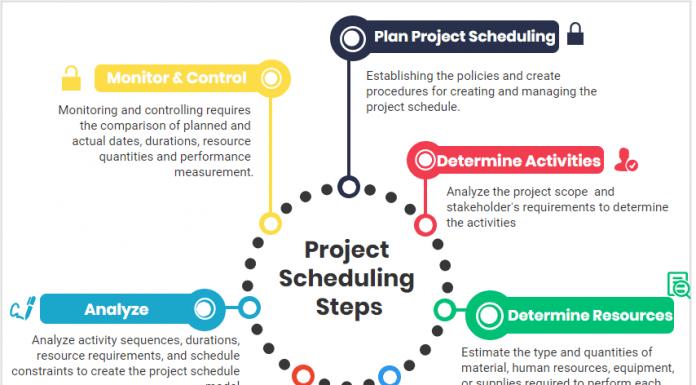 Project Scheduling Steps for a Successful Management