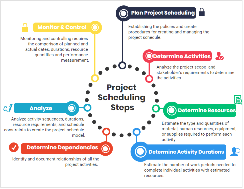 Project Scheduling Steps , importance of project planning and scheduling process