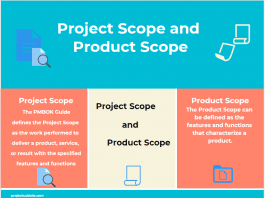 Project Scope and Product Scope in Project Management infographic