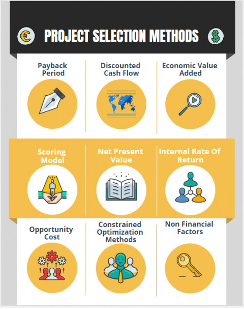 Qualitative Quantitative Project Selection Methods & non financial criteria for project selection