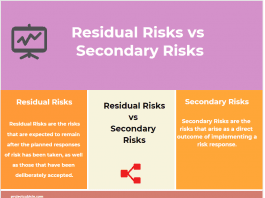 Residual Risks vs Secondary Risks examples infographic