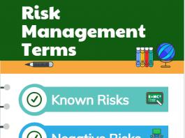 Risk Management Terms Risk Management Process