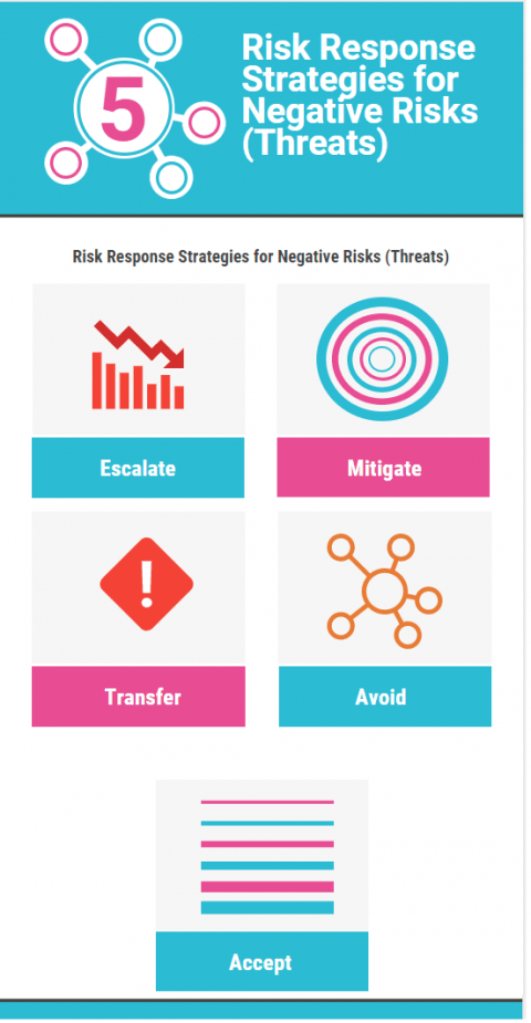 Risk Response Strategies for Negative Risks (Threats)