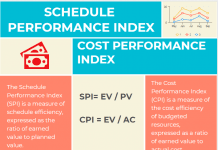Schedule Performance Index