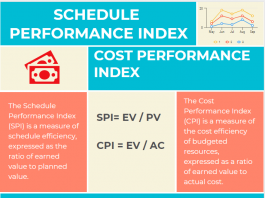 Schedule Performance Index Formula and Example - Cost Performance Index Formula and Example