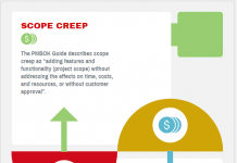 Scope Creep and Gold Plating -Scope Creep vs Gold Plating
