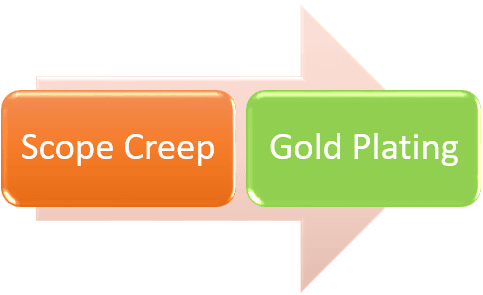 Scope Creep and Gold Plating in Project Management