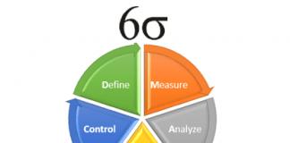 Six Sigma Methodology