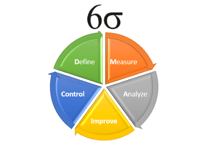 Six Sigma Methodology & Principles