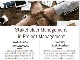 Stakeholder Management in Project Management infographic