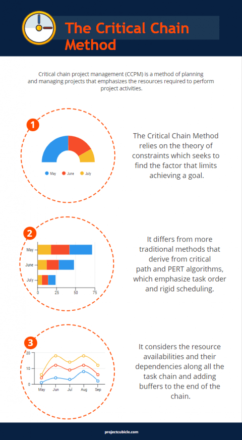 The Critical Chain Method Infographic