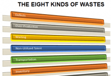 The Eight Kinds of Wastes-Lean Six Sigma