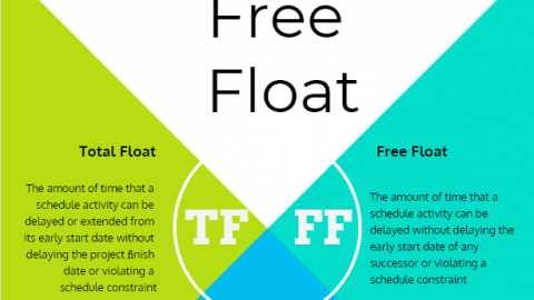 Total Float vs Free Float Total Float versus Free Float Total Float and Free Float Example