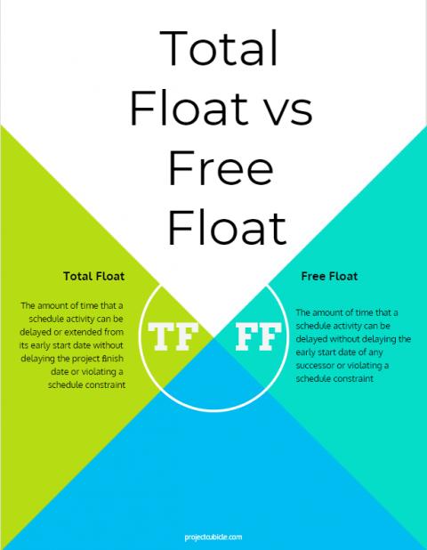 Total Float vs Free Float Total Float versus Free Float Total Float and Free Float Example