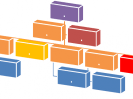 Types of Organization Structures in Project Management