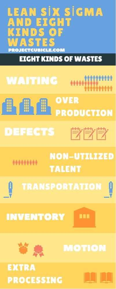 What is Lean Six Sigma ? Lean six sigma principles, methodology