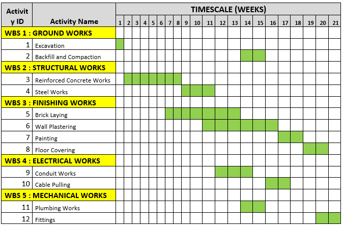 Gantt chart example and creation steps projectcubicle