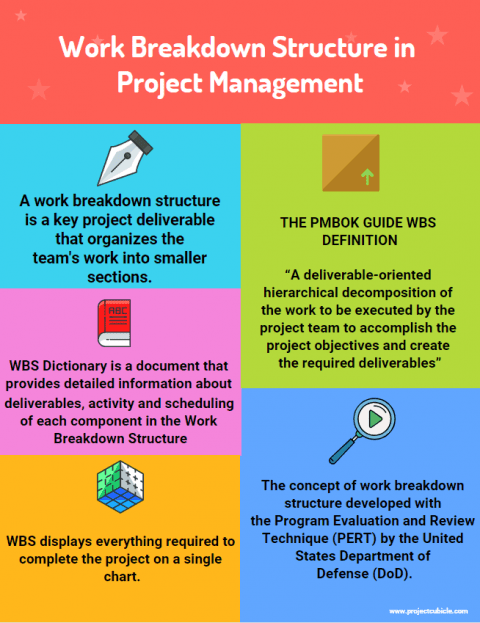 Work Breakdown Structure in Project Management & how to create a work breakdown structure dictionary