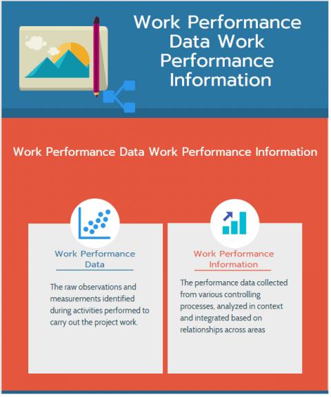 Work Performance Data Work Performance Information