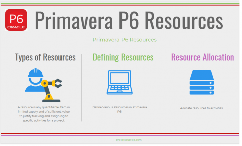 resource allocation in primavera p6 assigning primavera p6 resources