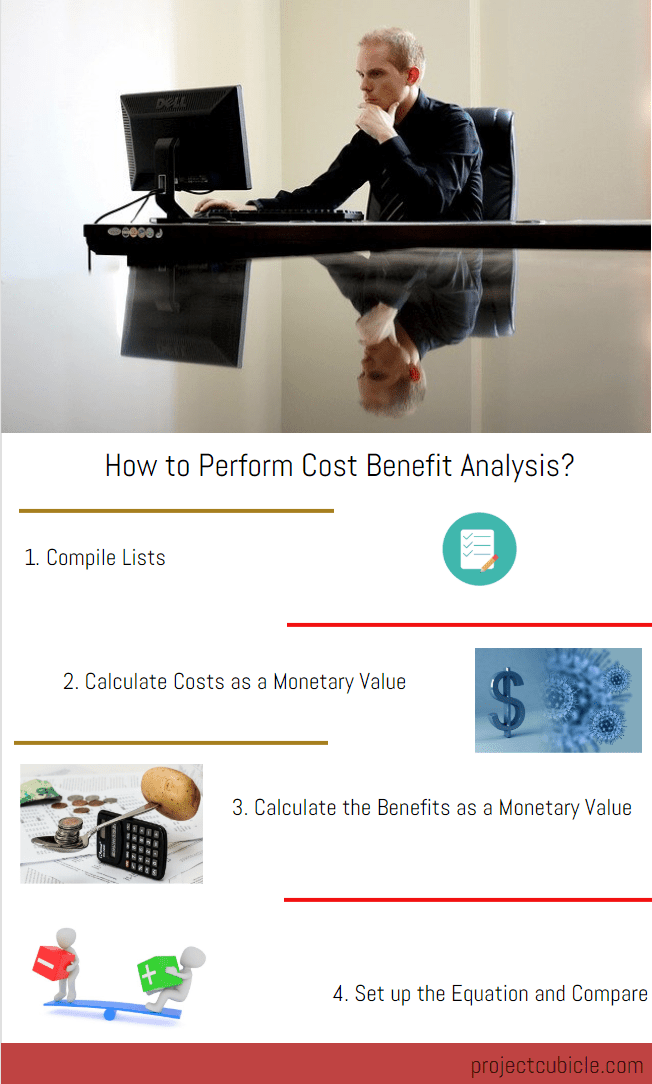cost benefit analysis example, how to perform cost benefit analysis
