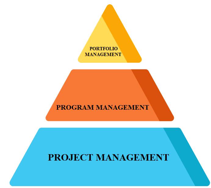 project management vs program management vs portfolio management