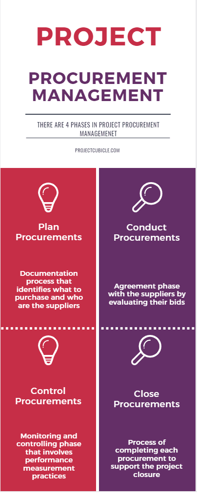 importance of procurement management and best practices in project management and in construction. project procurement plan