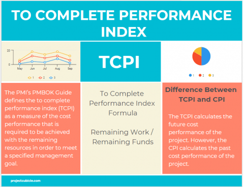 to complete performance index example TCPI infographic