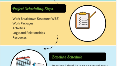 Baseline Schedule and Scheduling in Project Management schedule baseline