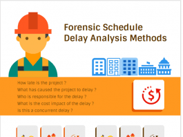 Forensic Schedule Delay Analysis Methods infographic