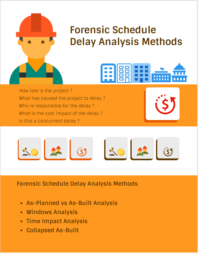 Methods of Forensic Schedule Delay Analysis & Forensic Schedule Delay Analysis Methods infographic