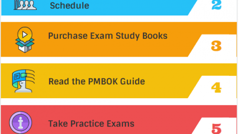 PMP Exam Preparation Tips infographic