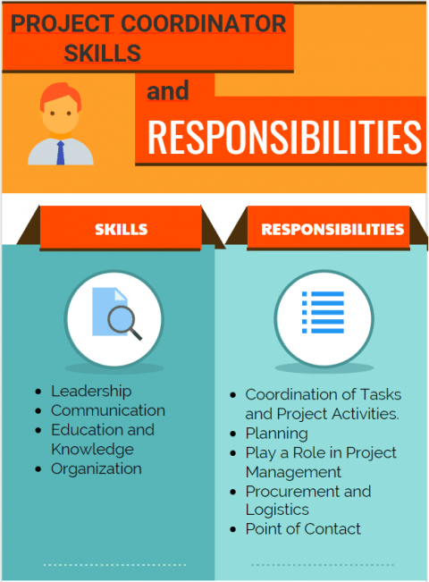 Project Coordinator Skills and Responsibilities
