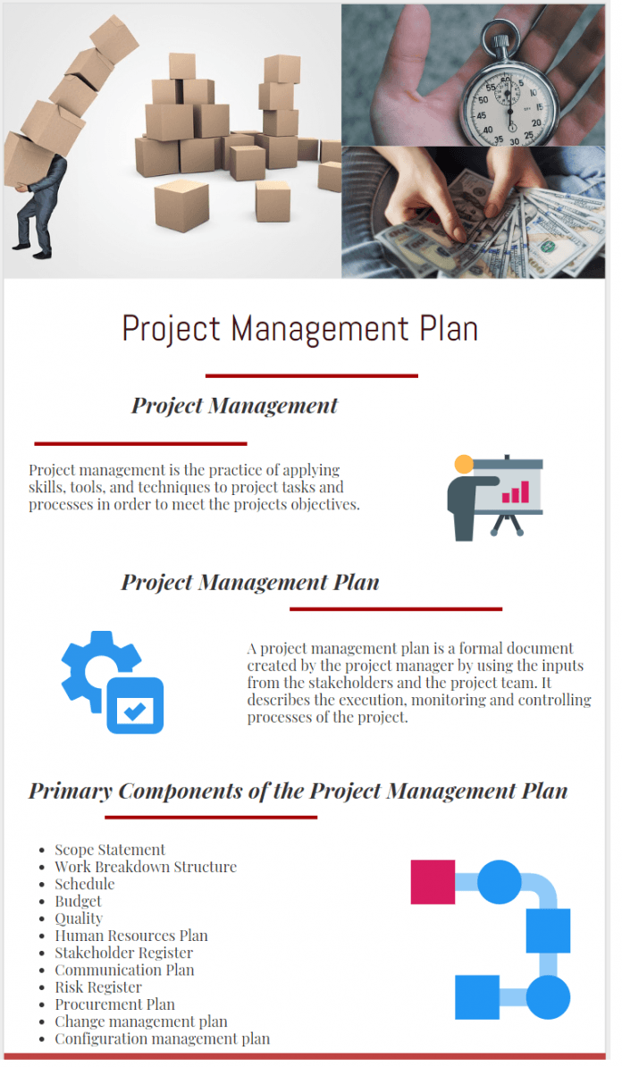 importance and components of project management plan - How to Create a Project Management Plan infographic