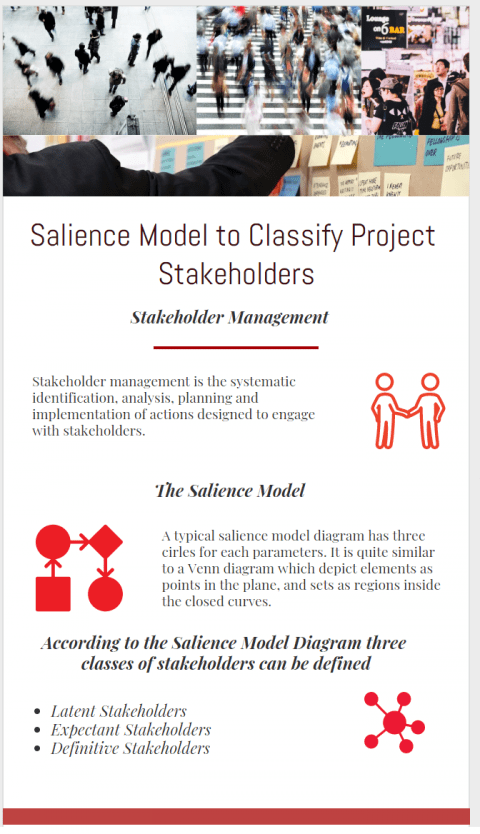 Salience Model to Classify Project Stakeholders Latent, Expectant and Definitive Stakeholders in salience model infographic