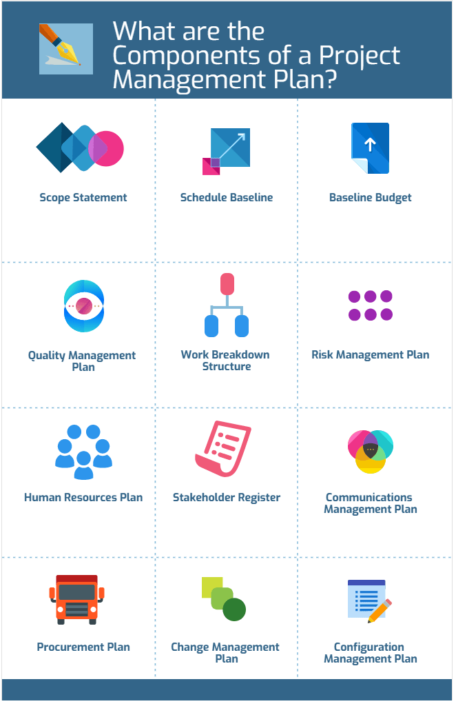 What are the Components of a Project Management Plan-min