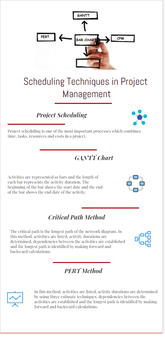 project planning and scheduling techniques methods in project time management