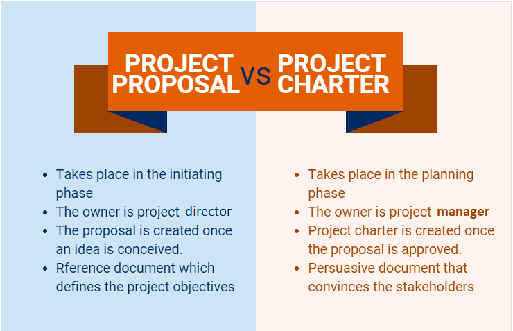 project proposal vs project charter definition-and-outlines-min