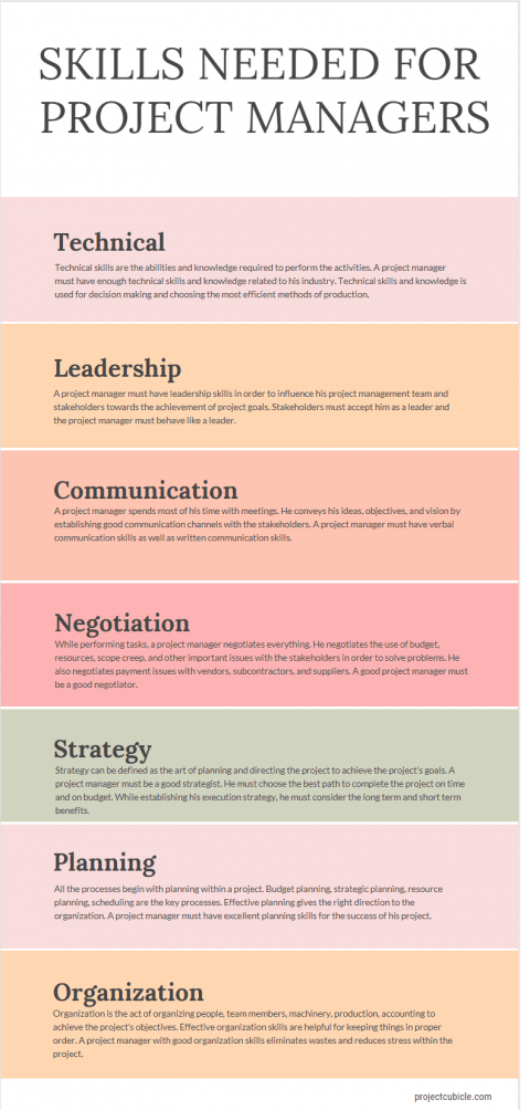 Technical, Leadership, Communication, Negotiation, Strategy, Planning and Organization skills needed for project managers infographic