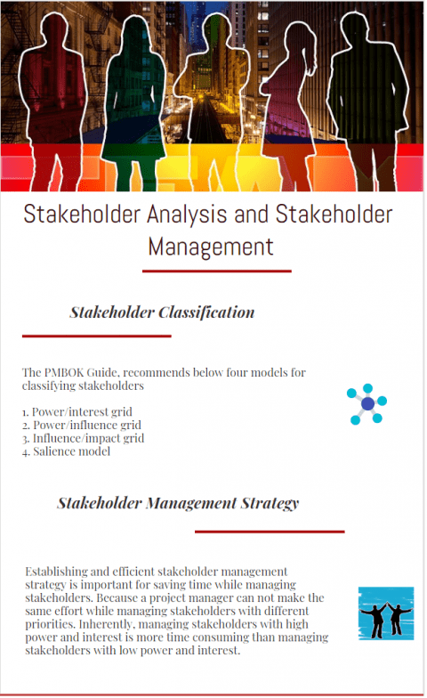 Stakeholder analysis, classification and management strategy infographic